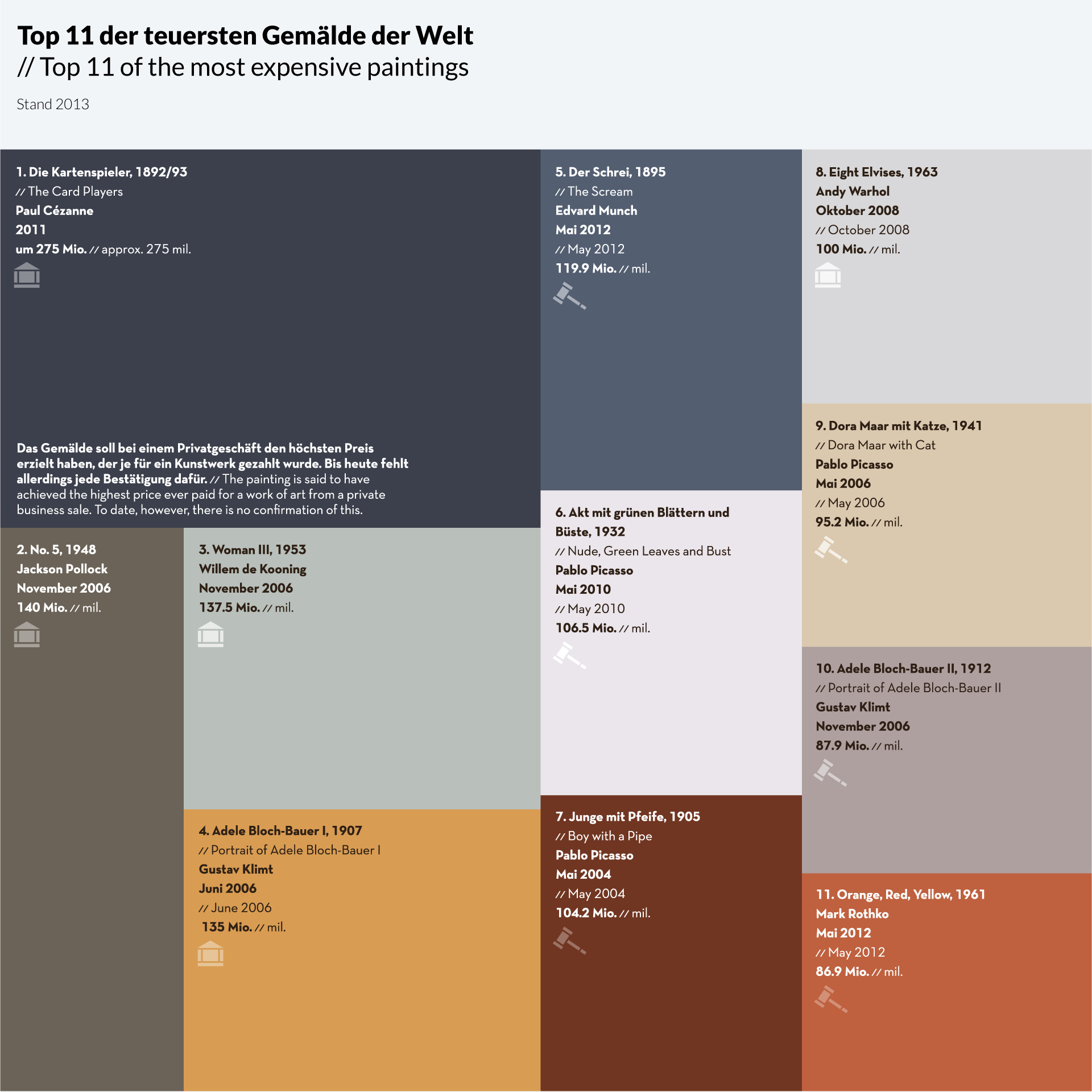 infographic-most-expensive-paintings